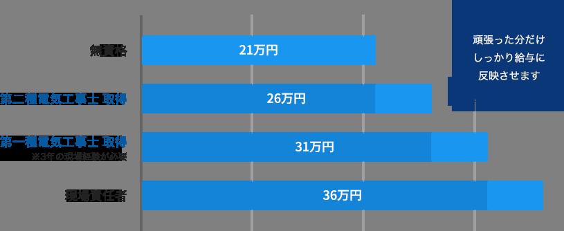 資格の取得と給与の変化graph